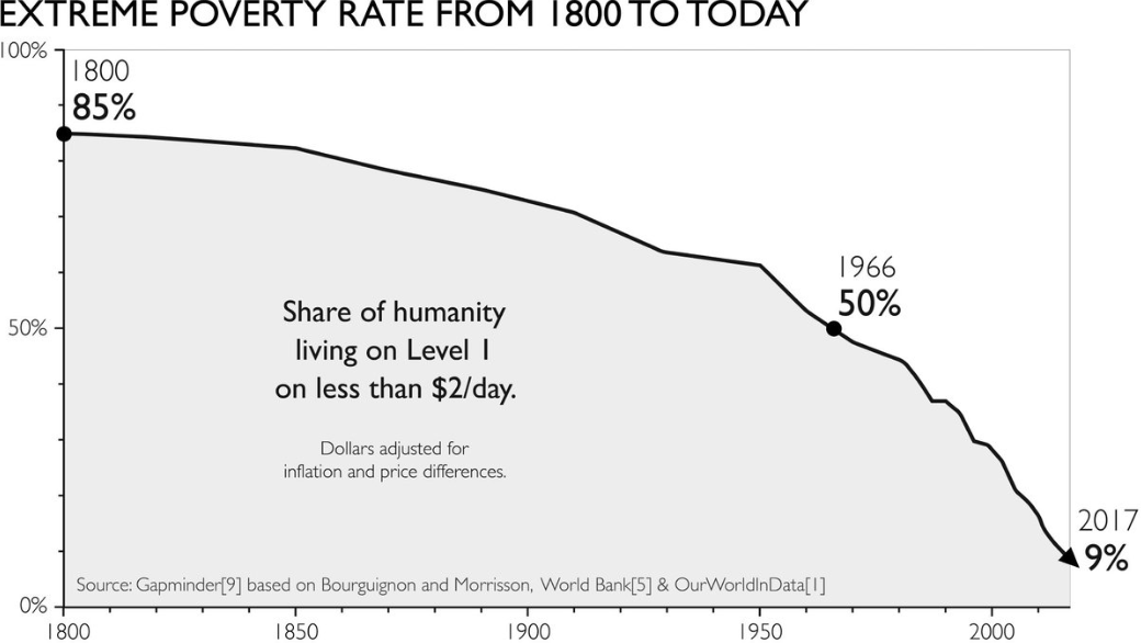 extreme poverty factfulness